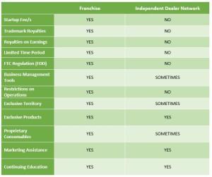 Comparison between franchises and dealer networks
