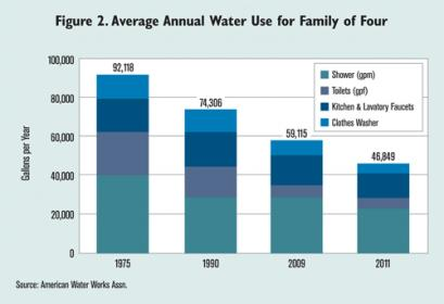 Average Family Water Consumption