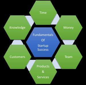 Fundamentals of Startup Success