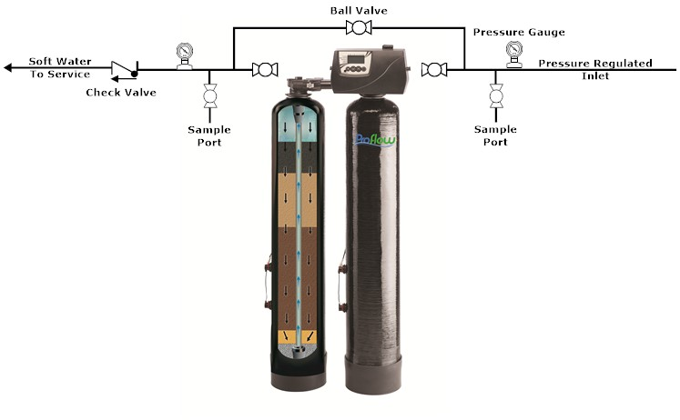 Water Softener Pressure Valve