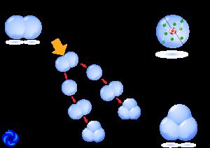 Simplified representation of ozone generation